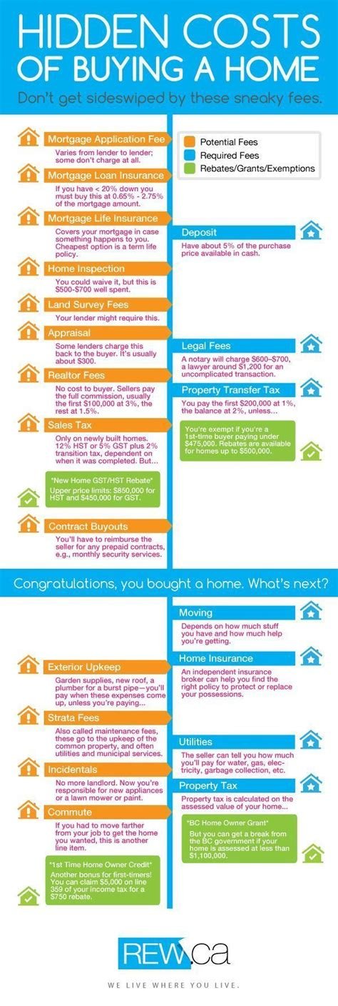 extra costs in buying a house best 20 down payment ideas on pinterest buying a house down payment mortgage tips