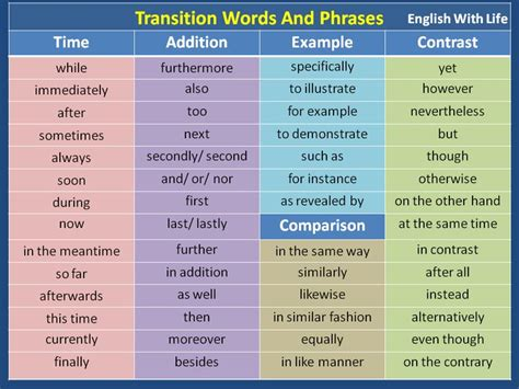 Transition Words For An Essay by 25 Best Ideas About Transition Words And Phrases On Essay Writing Skills Essay