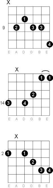 F Sharp - G Flat Thirteenth Guitar Chord Diagrams G Sharp Chord Guitar Finger Position