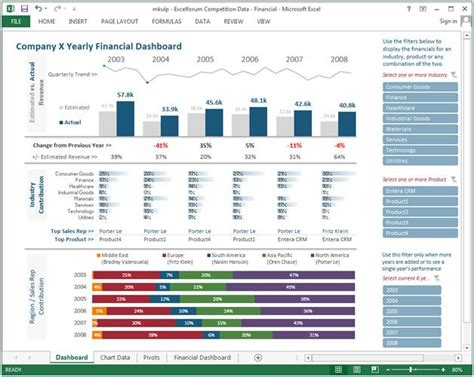 financial dashboard excel template the 25 best financial dashboard ideas on
