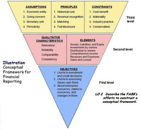 Akuntansi Keuangan Menengah Intermediate Accounting Edisi Ifrs Terbaru kerangka konseptual pelaporan keuangan akuntansi keuangan menengah