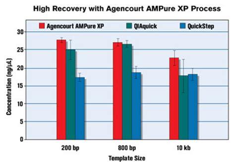 rnaclean xp agencourt ure xp 核酸纯化试剂盒 贝克曼库尔特商贸 中国 有限公司
