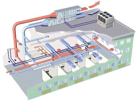 nursing home hvac design how an hvac system works