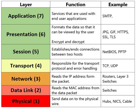 understanding the osi seven layer networking model osi layers please do not tell secret passwords anytime