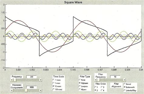 square waves and dc content deconstructing complex waveforms page 2 of 3 prosoundweb