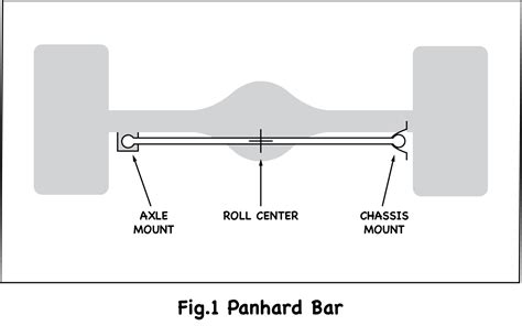 Difference Between Bar And Bar The Differences Between A Panhard Bar And A Watt S