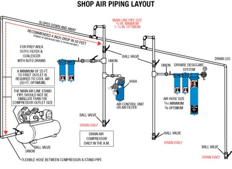 piping layout questionnaire duracoat cerakote air supply questions ar15 com