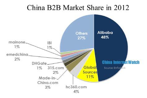 alibaba market china b2b market in 2012 china internet watch