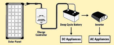 boat battery use what is a solar panel and how does it work boatus