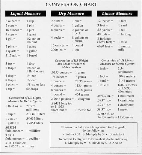 worksheets table of measurement gram opossumsoft converting measurements chart conversion chart 174kb