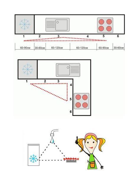 kitchen layout ergonomics feng shui home step 8 ergonomic kitchen triangles