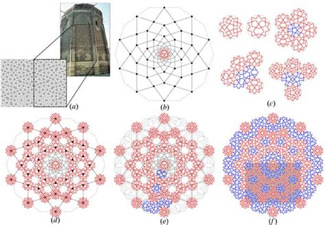 islamic pattern concept ancient islamic architects created perfect quasicrystals