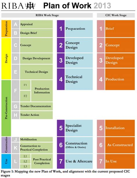 design and build procurement riba new riba plan of work and cdm regulations pp