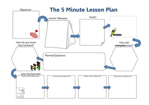 5 minute lesson plan template simplified 5 minute lesson plan by lozzer64 teaching