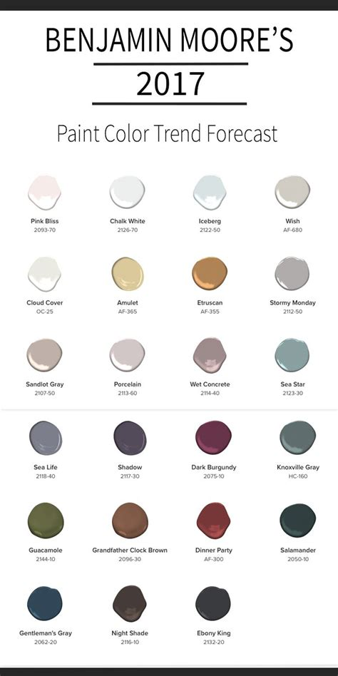 paint colors of 2017 benjamin s 2017 paint color forecast benjamin