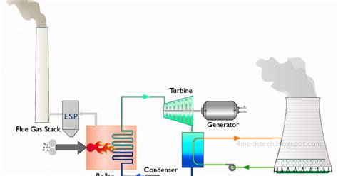 discuss the working of thermal power plant also draw its layout mechanical technology working of the thermal power plant