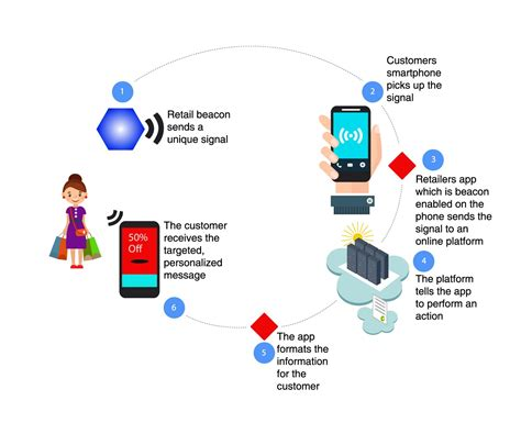 android beacon protocols connecting proximity beacon with mobile app of things stack exchange
