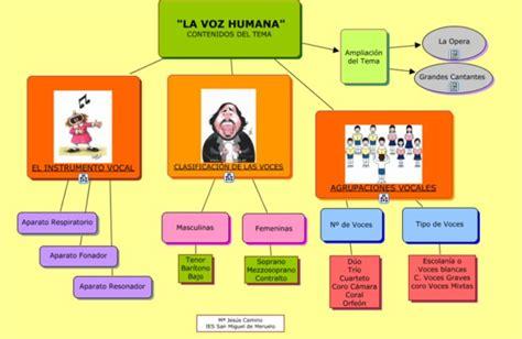 imagenes musicales concepto mapa conceptual la voz humana recursos musicales