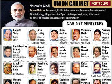 Present Cabinet Ministers by Modi S Govt 30 Of Ministers Declared Criminal Cases