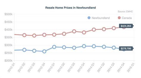 newfoundland price mortgage compare the best rates in newfoundland and labrador lowestrates ca