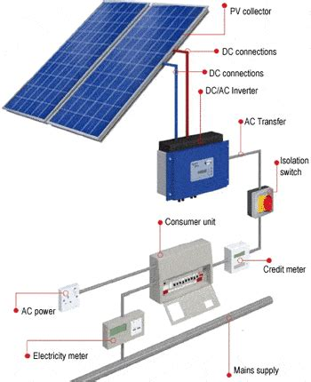 pv solar panels photovoltaic installations and