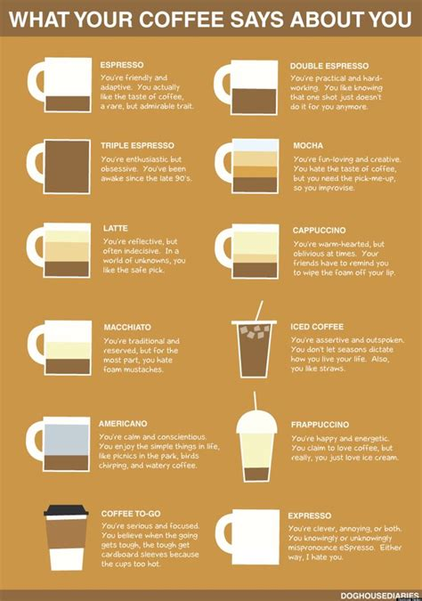 what your coffee says about you what your coffee says about you by doghouse diaries chart
