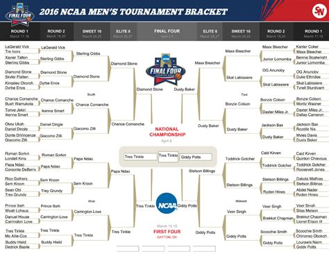 fun ncaa bracket names funniest ncaa bracket names funny bracket names for