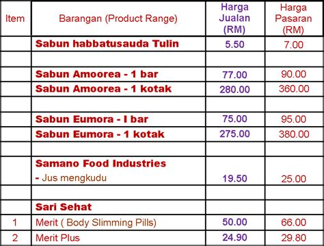 Sabun Rdl Temulawak product list october 2011