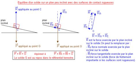 Plan Incliné Avec Frottement by Initiation 224 La M 233 Canique