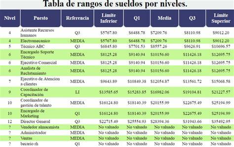 impuestos al salario df 2016 tabla de impuestos al salario 2016 mexico rangos de