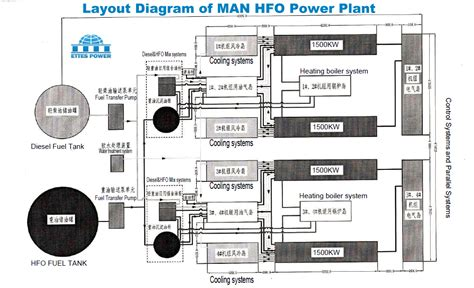 layout for diesel power plant man hfo power plant man hfo engine generator set man hfo