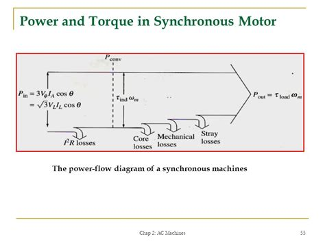 brushless generator exciter diagram brushless alternator
