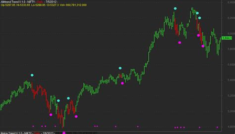swing trading afl trend swing trading system for amibroker