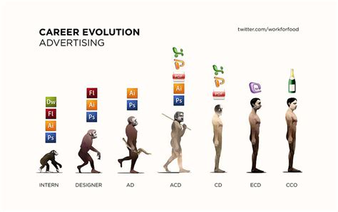 typography evolution advertising careers in evolution the inspiration room