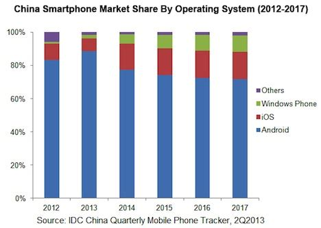 analyst iphone marktanteil wird sich  china im jahr
