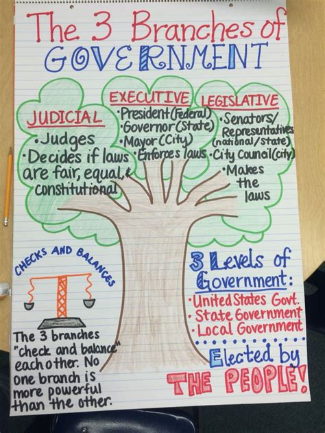 social science 3 the 3 branches of government anchor chart social studies anchor charts anchor