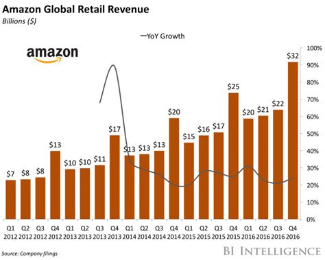 amazon retail amazon prime subscribers hit 80 million business insider