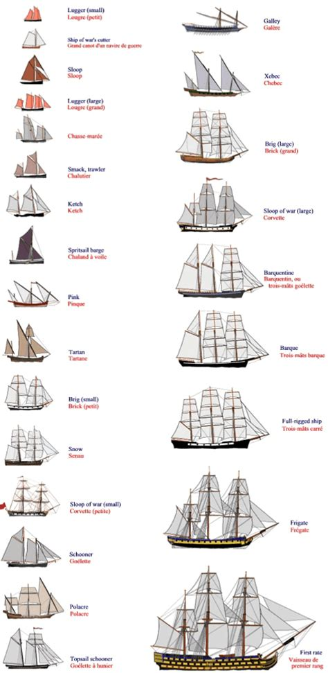 types of model boats tall ships and maritime history