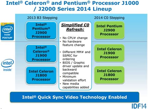 is pentium better than celeron intel faster cheaper bay trail celeron pentium chips on