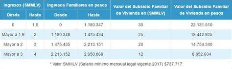 resolucion subsidio de vivienda decreto 412 2016 subsidios subsidio familiar de las cajas de compensaci 243 n