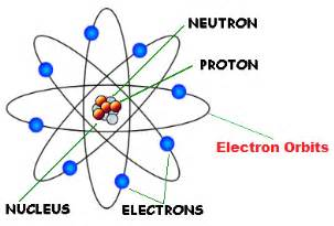 Why Were The Proton And Electron Discovered Before The Neutron Rutherford S Model Of Atoms Ernest Rutherford Atomic Theory