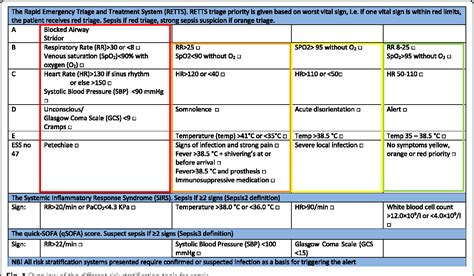 sofa score table poor performance of sofa qsofa score in predicting