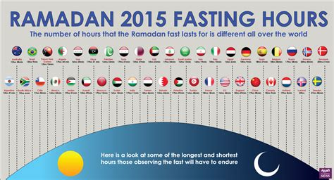 ramadan fasting hours 2018 how is the world fasting this ramadan a country