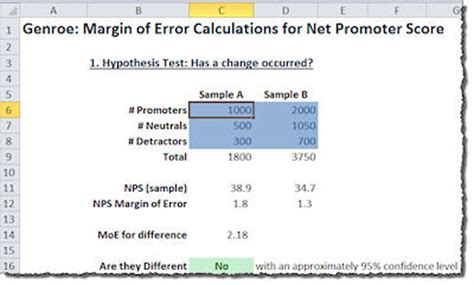 Net Credit Margin Formula Did My Net Promoter Score R Really Really Change