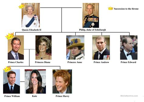 printable royal family tree the royal family tree worksheet free esl printable