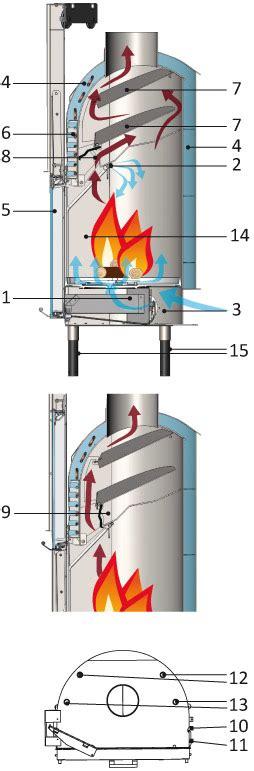 fireplace air puffer termocamini termocamino funzionamento termocamini