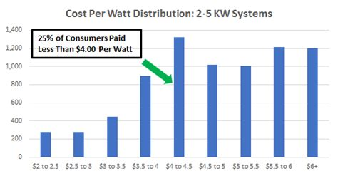 25 kw solar system cost cost of solar panels in california a guide to going solar by ohmhome
