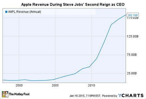 apple yearly revenue by how much will apple inc increase its dividend this