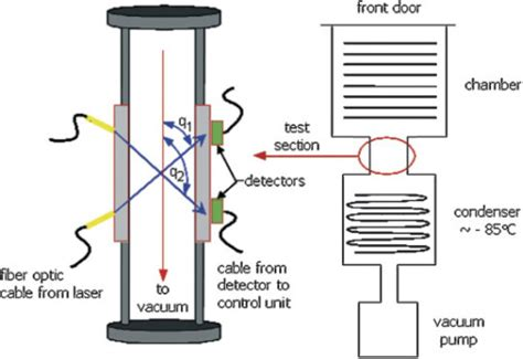 tunable diode laser absorption spectroscopy evaluation of tunable diode laser absorption spectroscopy for in process water vapor mass flux