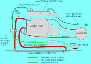 boat cooling diagram motor 171 all boats